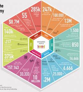 공유기업들의 하루(인포그래픽), Infographic: A Day in the Life of the Collaborative Economy